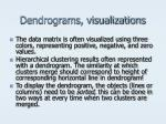 dendrograms visualizations