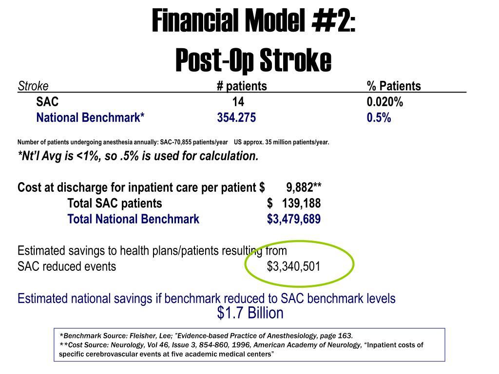Financial Model #2: