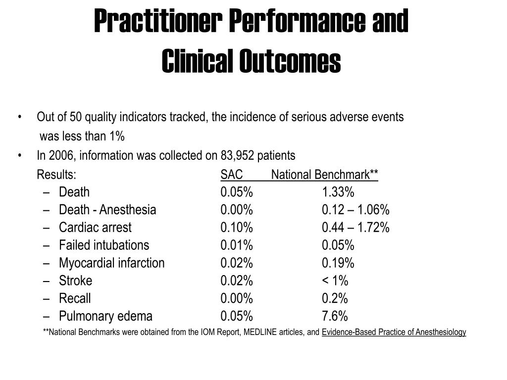 Practitioner Performance and