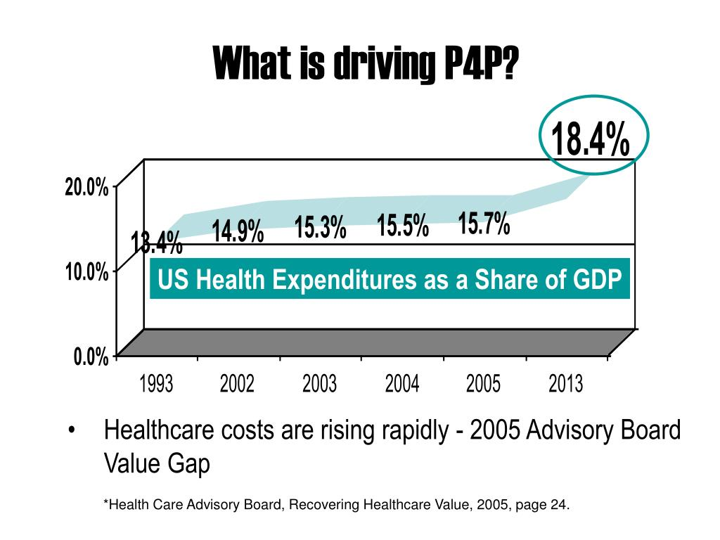 What is driving P4P?
