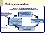 tools to communicate84