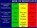 risk of resistance