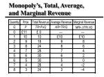 monopoly s total average and marginal revenue