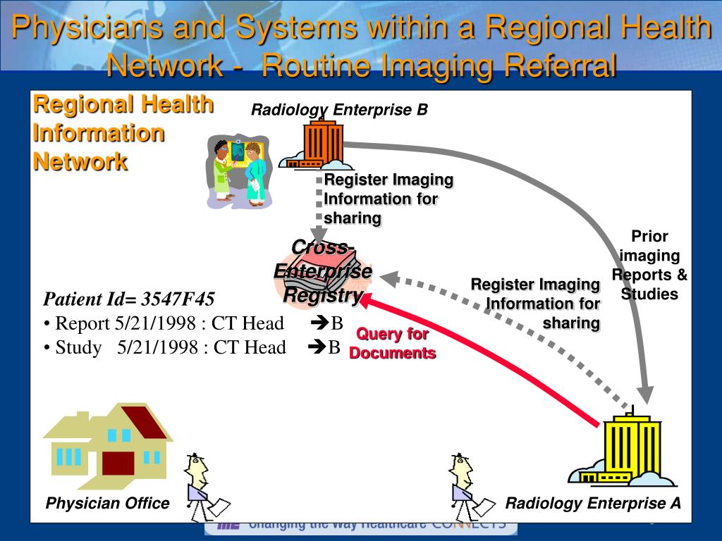 Register Imaging Information for sharing