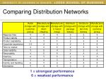 comparing distribution networks