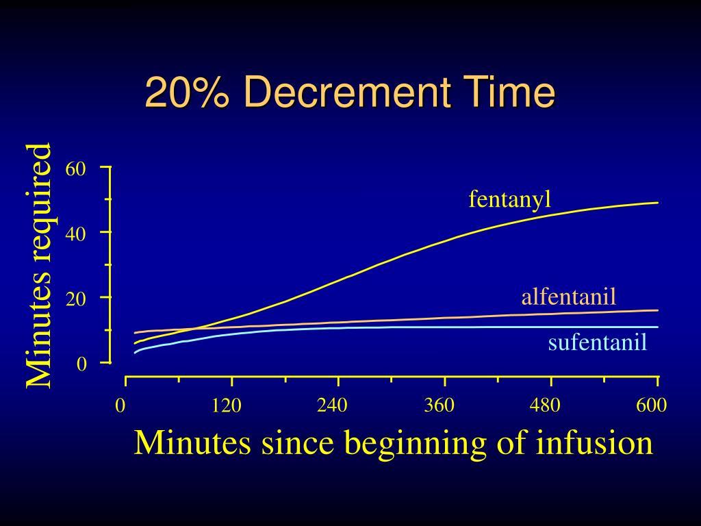 20% Decrement Time