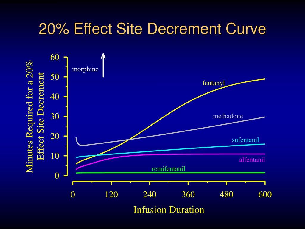 20% Effect Site Decrement Curve