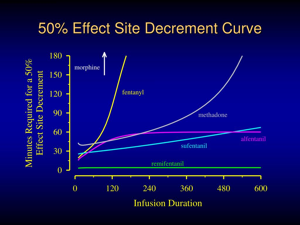 50% Effect Site Decrement Curve