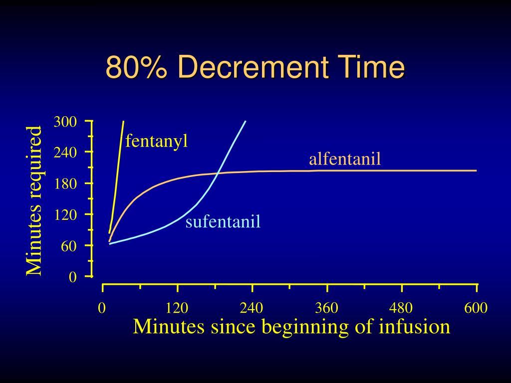 80% Decrement Time