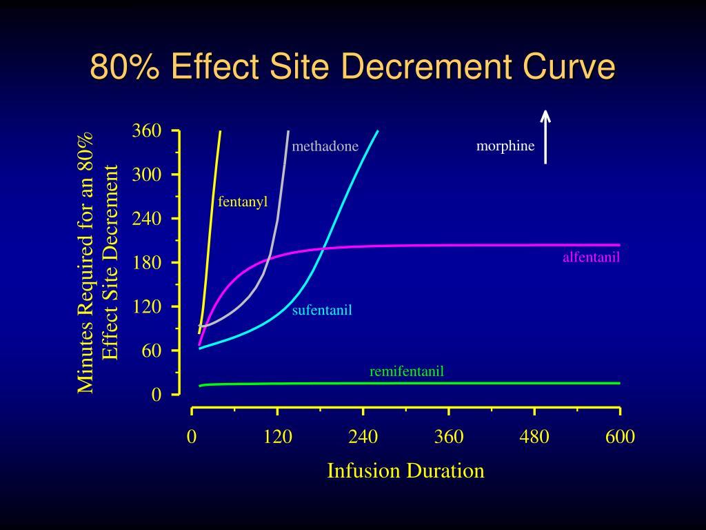 80% Effect Site Decrement Curve