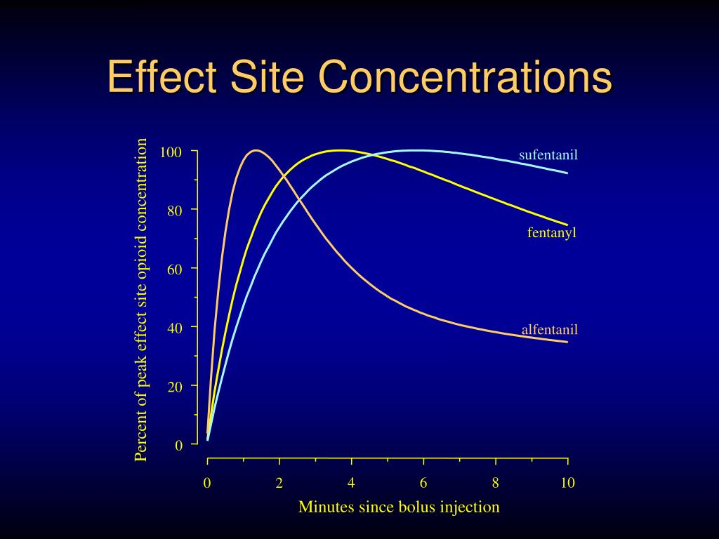 Effect Site Concentrations