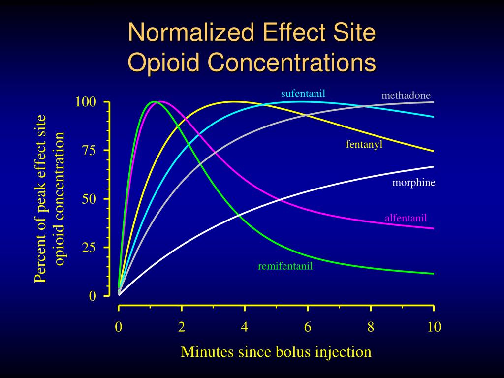 Normalized Effect Site