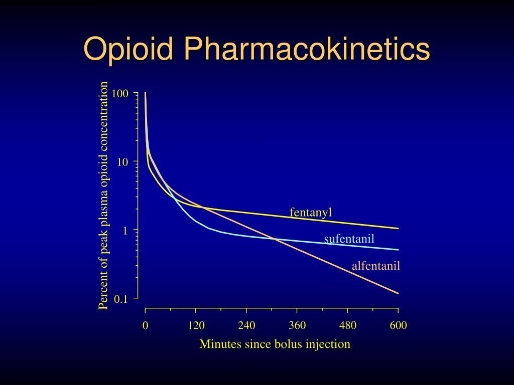 Opioid Pharmacokinetics