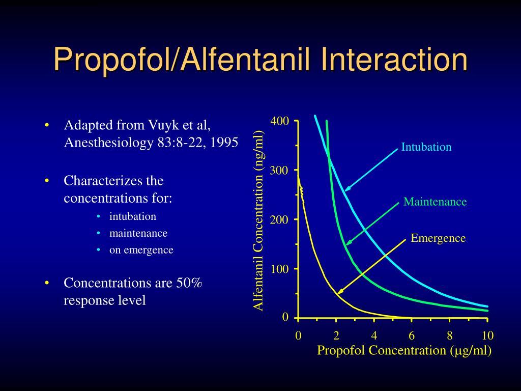 Propofol/Alfentanil Interaction