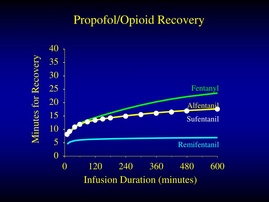 Propofol/Opioid Recovery