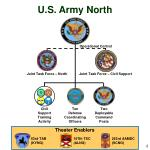 u s army north