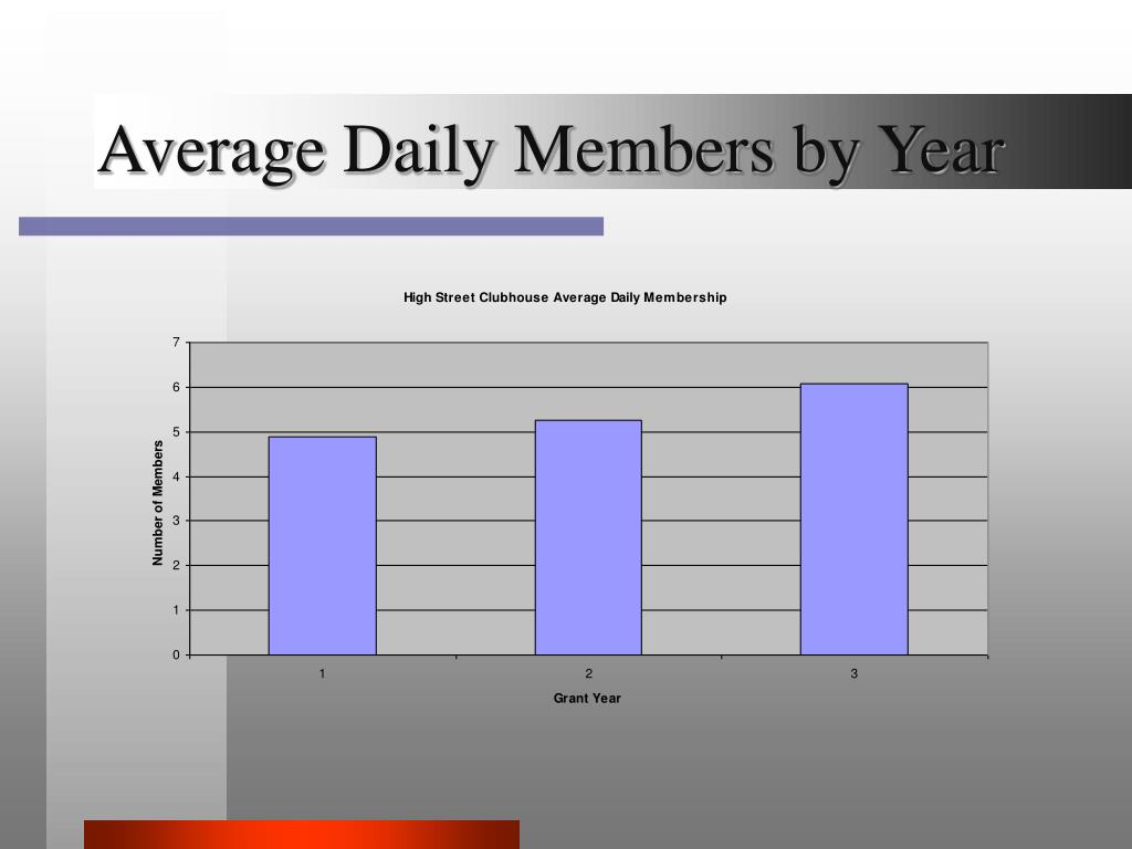 Average Daily Members by Year