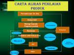 carta aliran penilaian produk