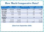 how much comparative data