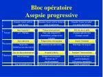bloc op ratoire asepsie progressive