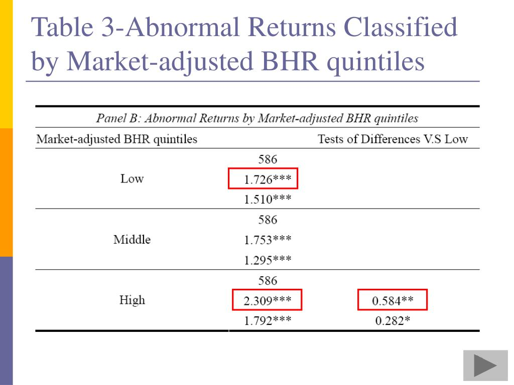 Table 3-Abnormal Returns Classified by Market-adjusted BHR quintiles