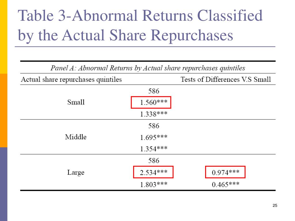 Table 3-Abnormal Returns Classified by the Actual Share Repurchases