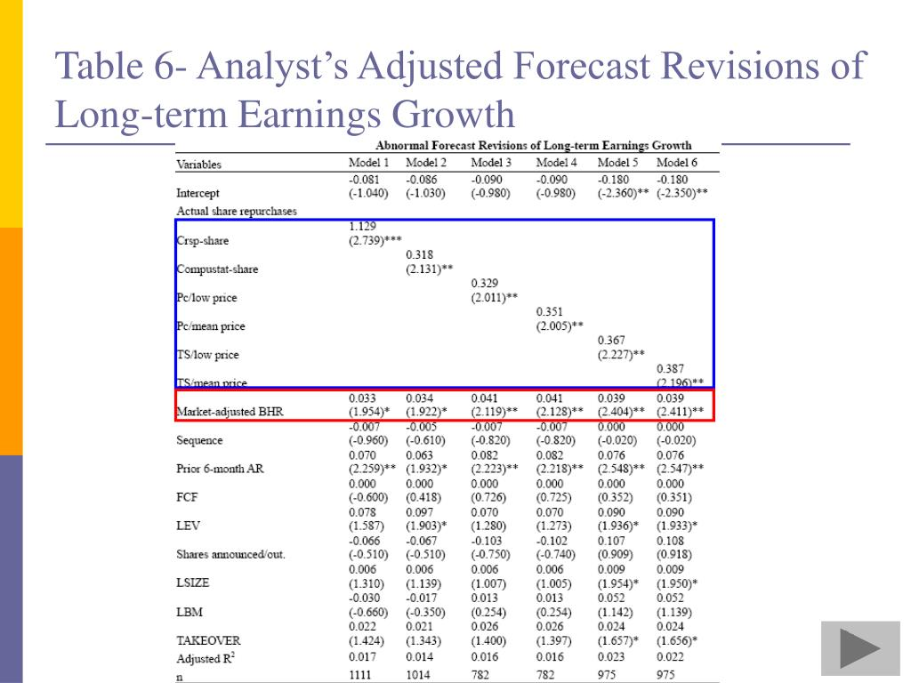 Table 6- Analyst's Adjusted Forecast Revisions of Long-term Earnings Growth