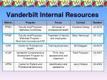 vanderbilt internal resources