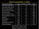 match competition in 2005