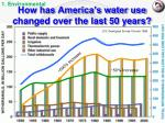 how has america s water use changed over the last 50 years