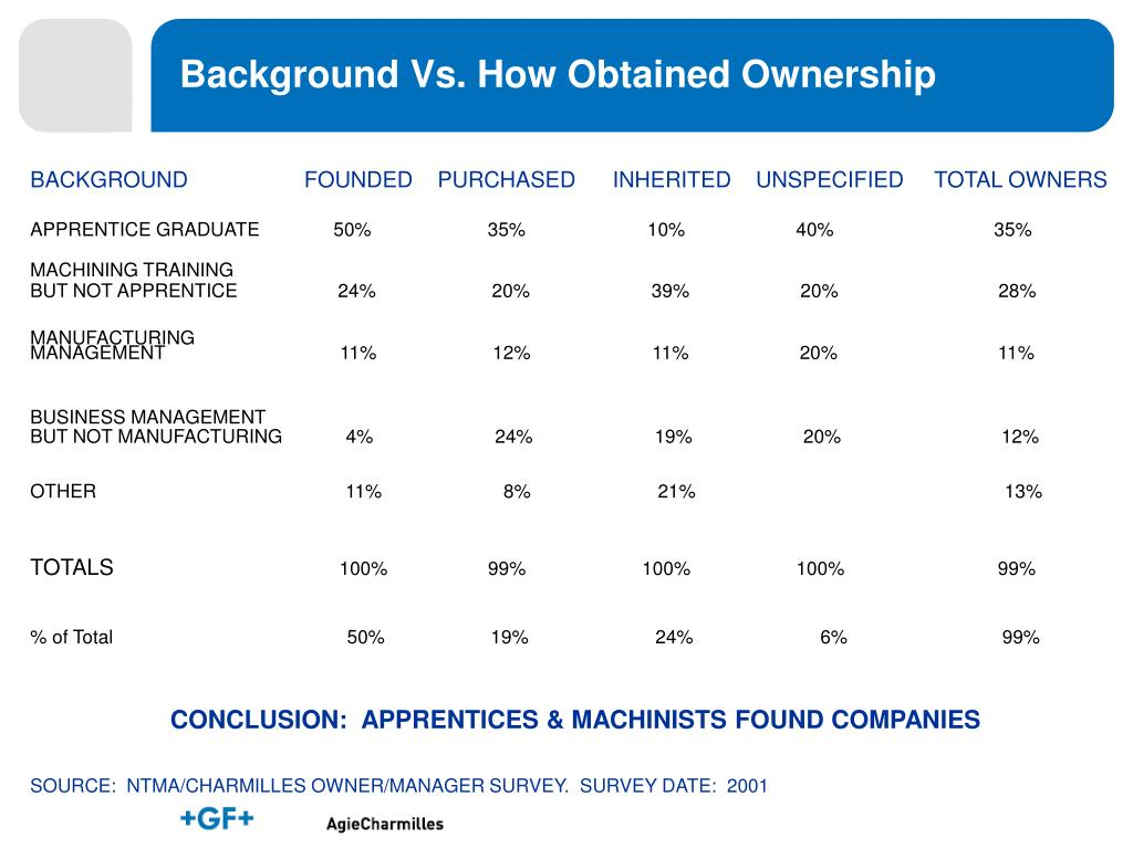 Background Vs. How Obtained Ownership