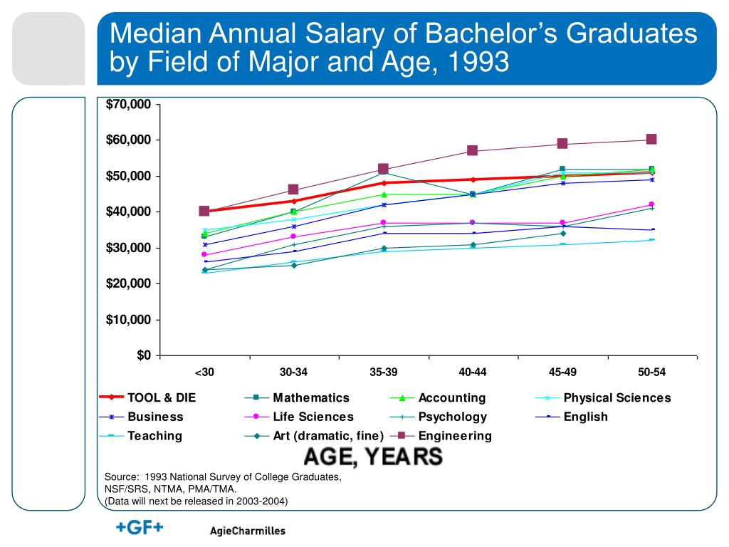 Median Annual Salary of Bachelor's Graduates