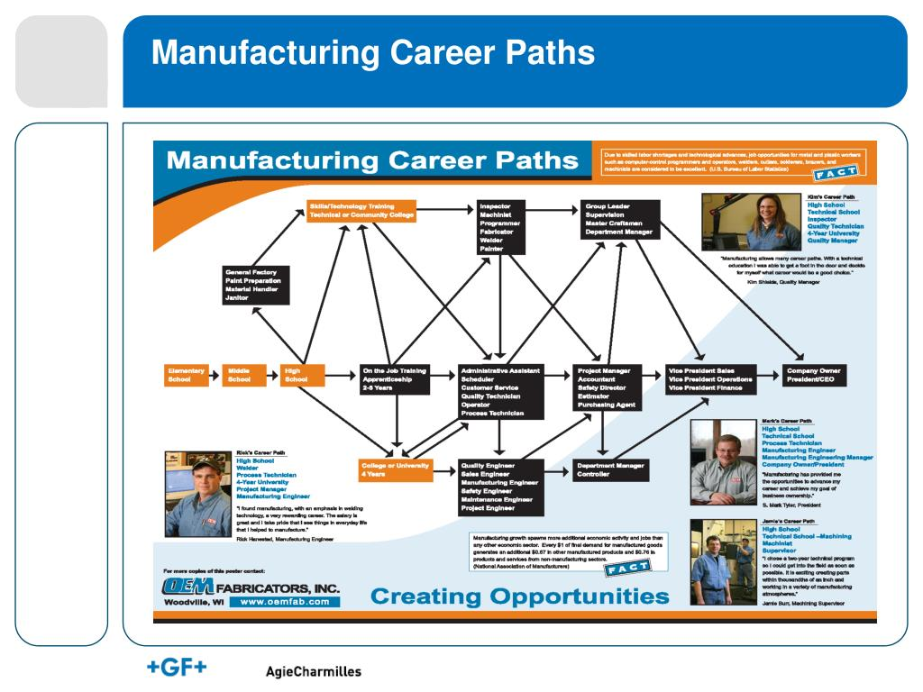 Manufacturing Career Paths