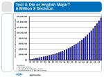 tool die or english major a million decision
