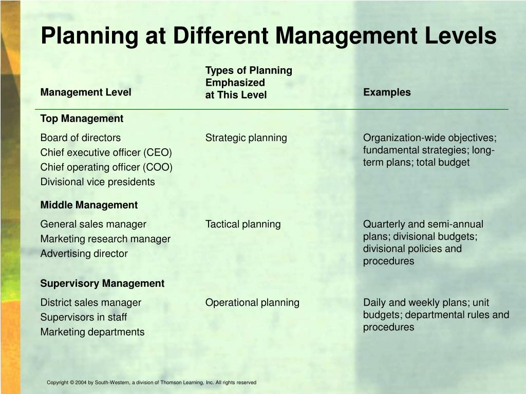 Planning at Different Management Levels