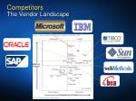 competitors the vendor landscape