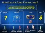 how does the sales process look