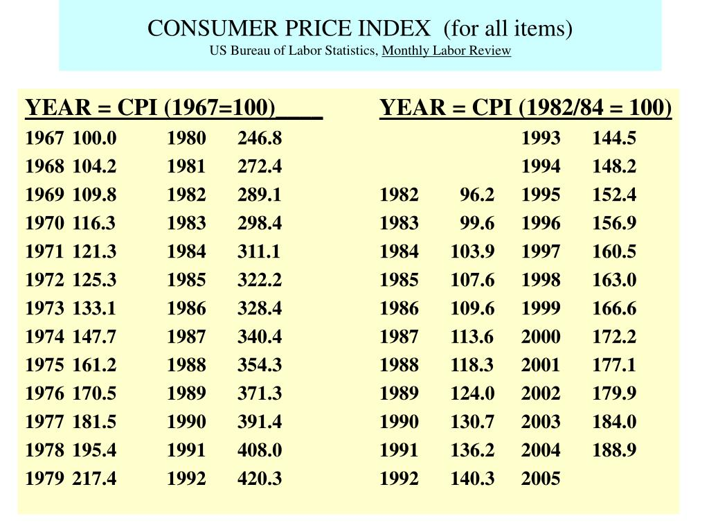 CONSUMER PRICE INDEX  (for all items)