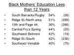 black mothers education less than 12 years