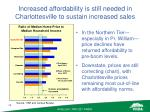 increased affordability is still needed in charlottesville to sustain increased sales