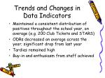 trends and changes in data indicators