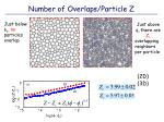 number of overlaps particle z