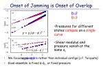 onset of jamming is onset of overlap