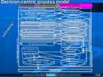 decision centric process model