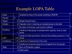 example lopa table