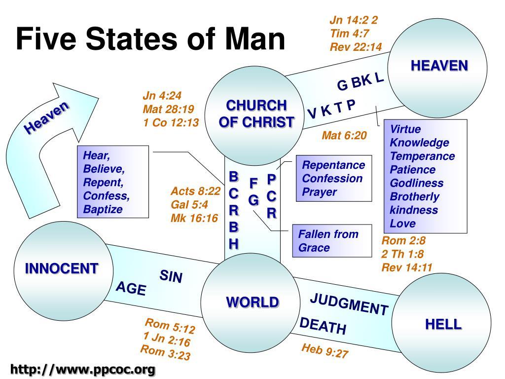 five states of man l.