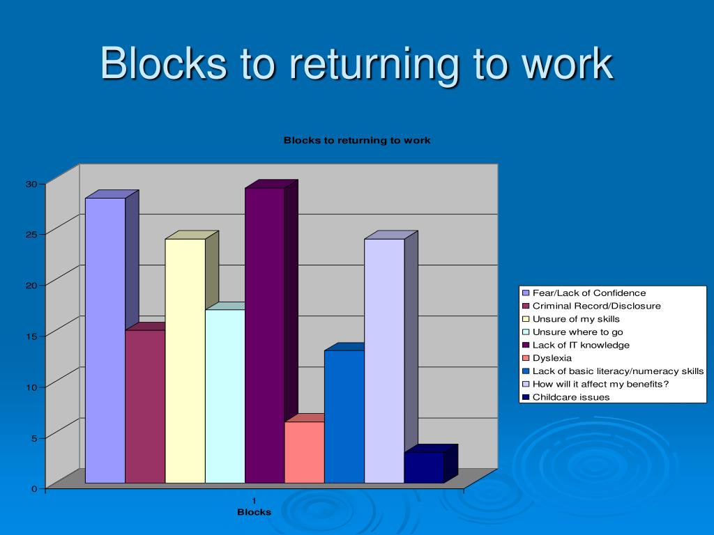 Blocks to returning to work