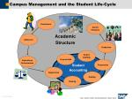 campus management and the student life cycle