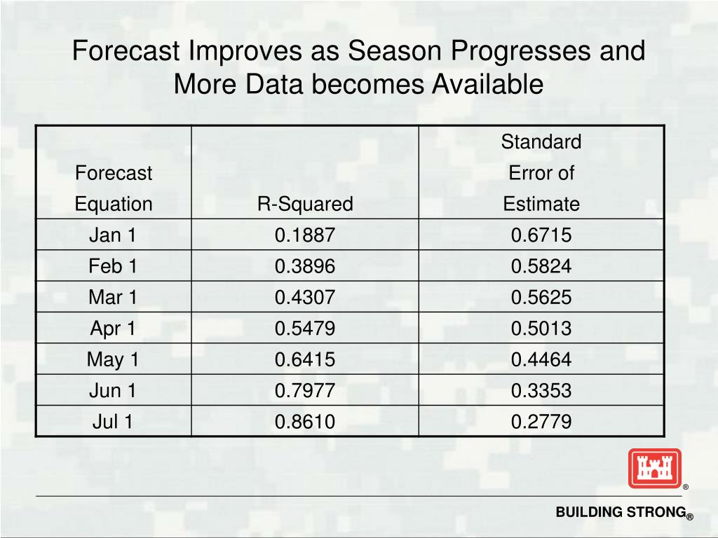 Forecast Improves as Season Progresses and More Data becomes Available