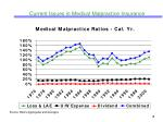 current issues in medical malpractice insurance7